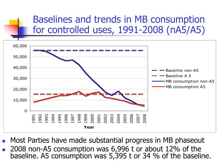 Baselines and trends in MB consumption for controlled uses, 1991-2008 (nA5/A5)