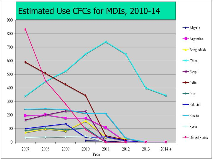 Estimated Use CFCs for MDIs, 2010-14