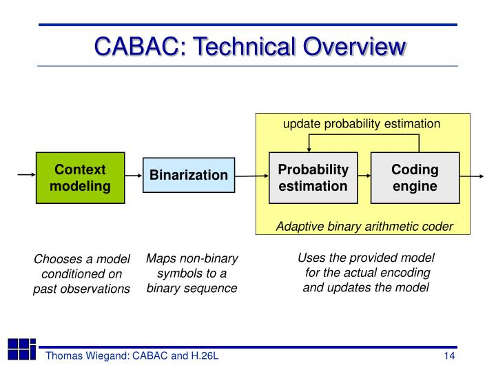 CABAC: Technical Overview