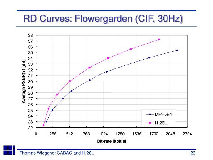 RD Curves: