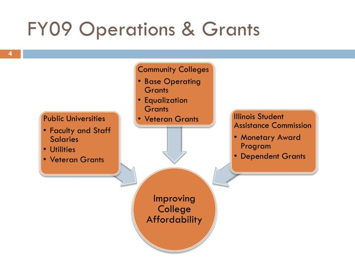 FY09 Operations & Grants