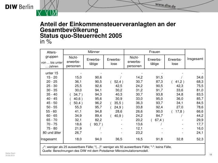 Anteil der Einkommensteuerveranlagten an der Gesamtbevölkerung