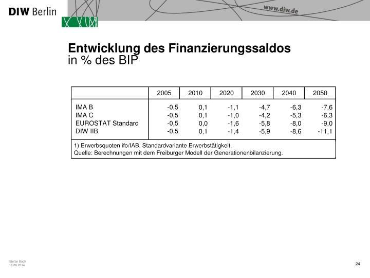 Entwicklung des Finanzierungssaldos