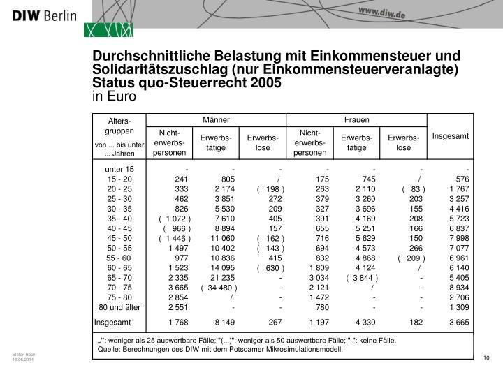 Durchschnittliche Belastung mit Einkommensteuer und Solidaritätszuschlag (nur Einkommensteuerveranlagte)
