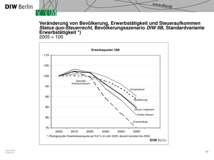 Veränderung von Bevölkerung, Erwerbstätigkeit und Steueraufkommen