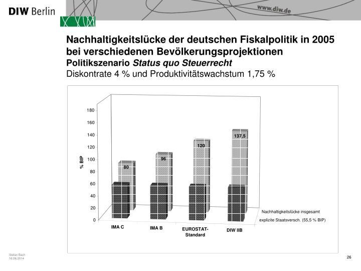 Nachhaltigkeitslücke der deutschen Fiskalpolitik in 2005