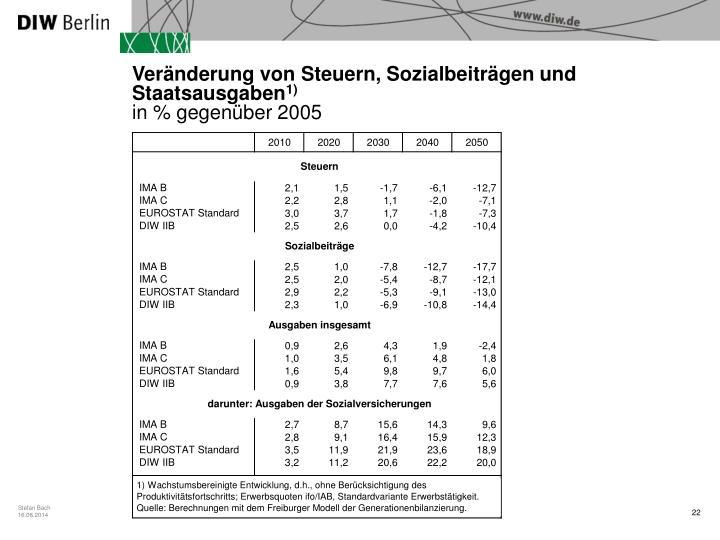 Veränderung von Steuern, Sozialbeiträgen und Staatsausgaben