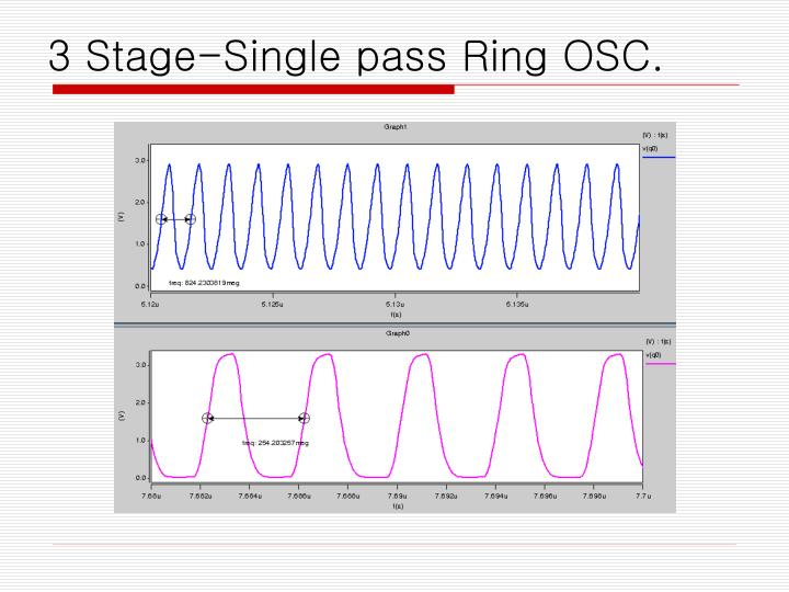 3 Stage-Single pass Ring OSC.