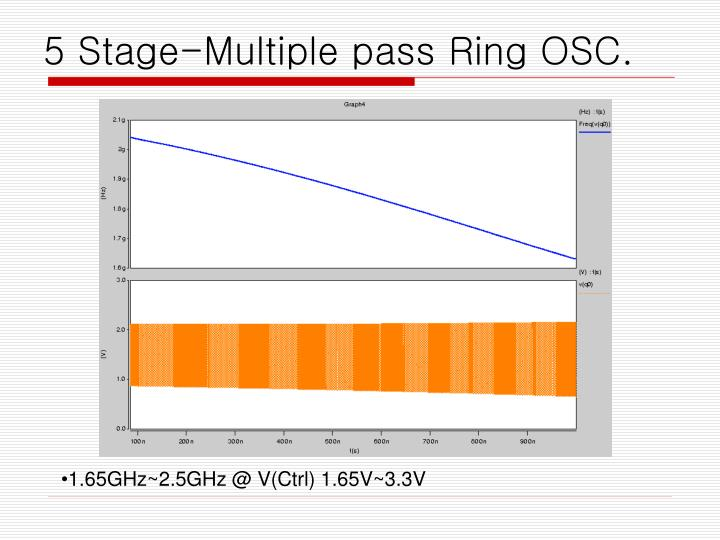 5 Stage-Multiple pass Ring OSC.