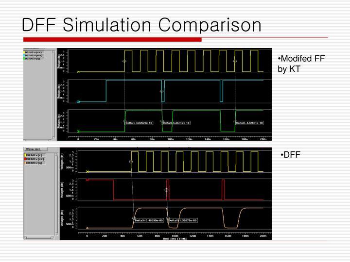 DFF Simulation Comparison