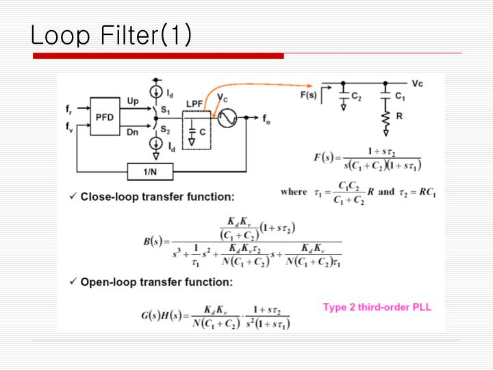 Loop Filter(1)