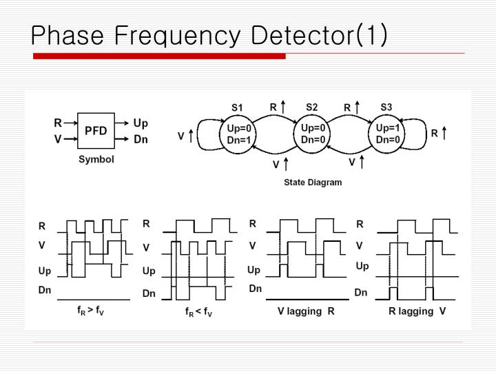 Phase Frequency Detector(1)