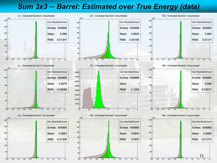Sum 3x3 ─ Barrel: Estimated over True Energy (data)