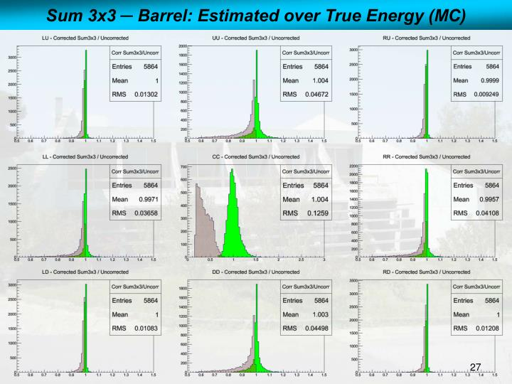 Sum 3x3 ─ Barrel: Estimated over True Energy (MC)