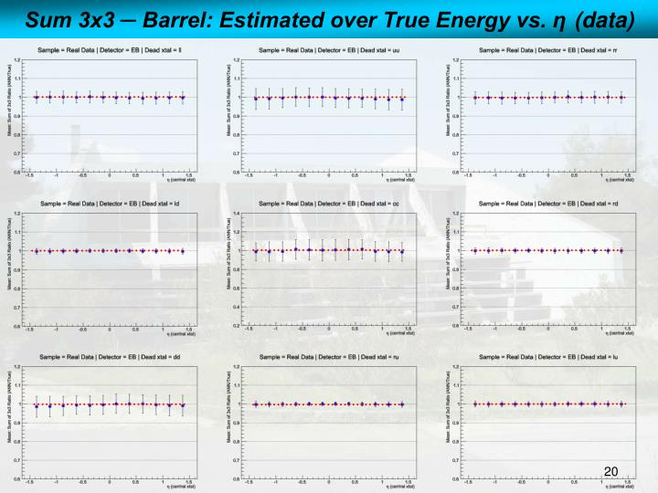 Sum 3x3 ─ Barrel: Estimated over True Energy vs.