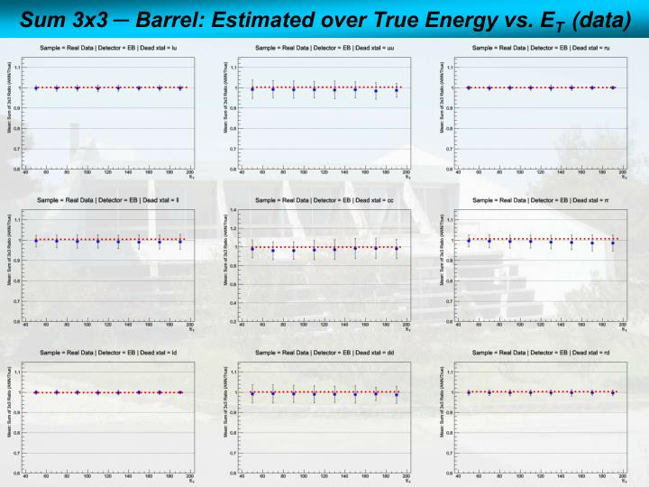 Sum 3x3 ─ Barrel: Estimated over True Energy vs. E