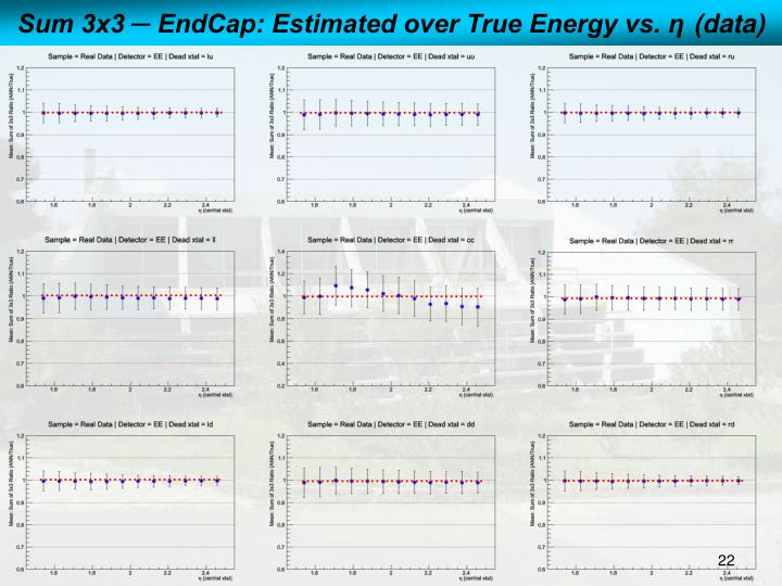 Sum 3x3 ─ EndCap: Estimated over True Energy vs.