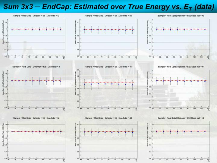 Sum 3x3 ─ EndCap: Estimated over True Energy vs. E