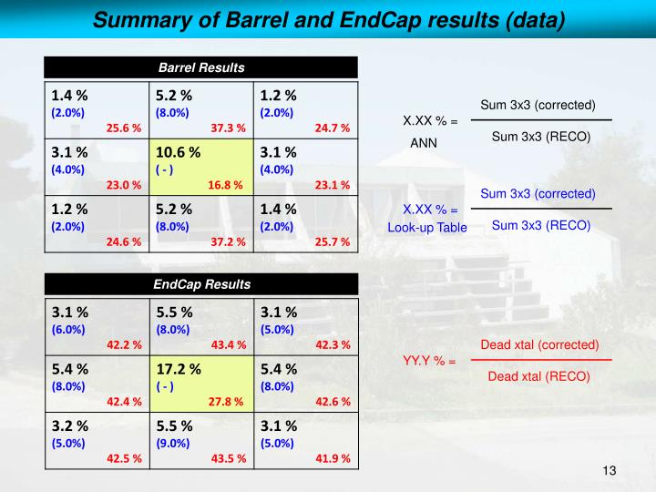 Summary of Barrel and EndCap results (data)