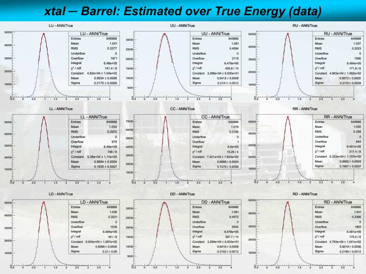 xtal ─ Barrel: Estimated over True Energy (data)