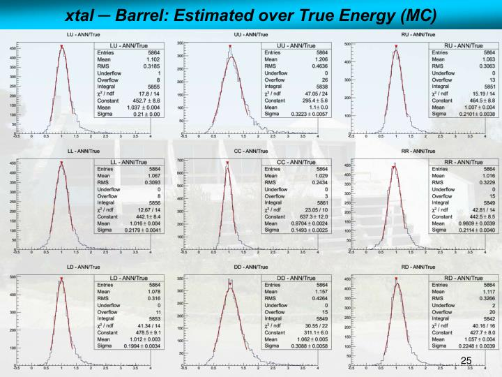 xtal ─ Barrel: Estimated over True Energy (MC)