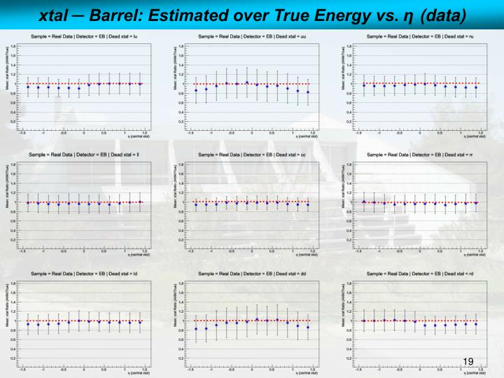 xtal ─ Barrel: Estimated over True Energy vs.