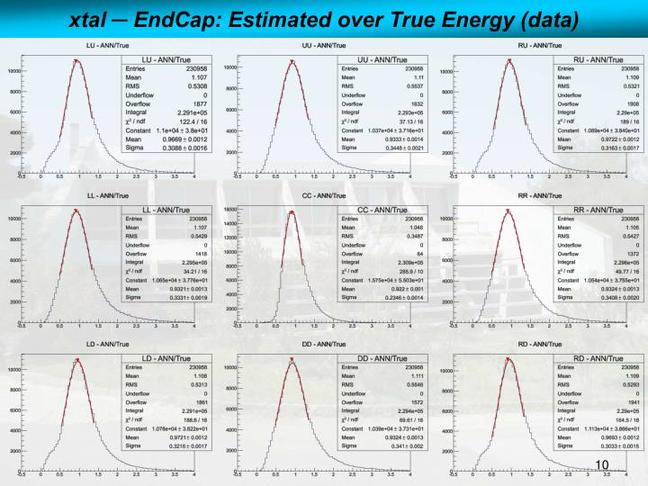 xtal ─ EndCap: Estimated over True Energy (data)