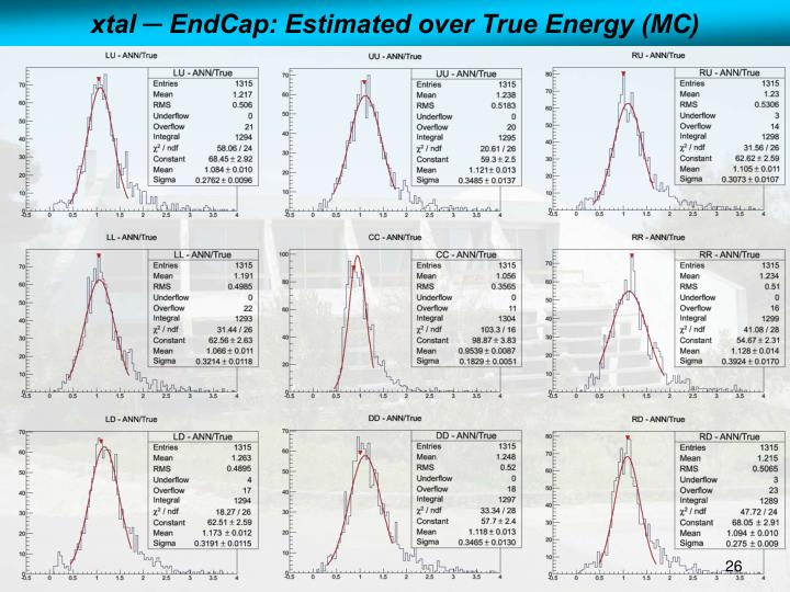 xtal ─ EndCap: Estimated over True Energy (MC)