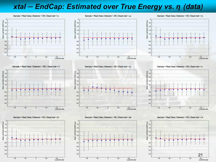 xtal ─ EndCap: Estimated over True Energy vs.