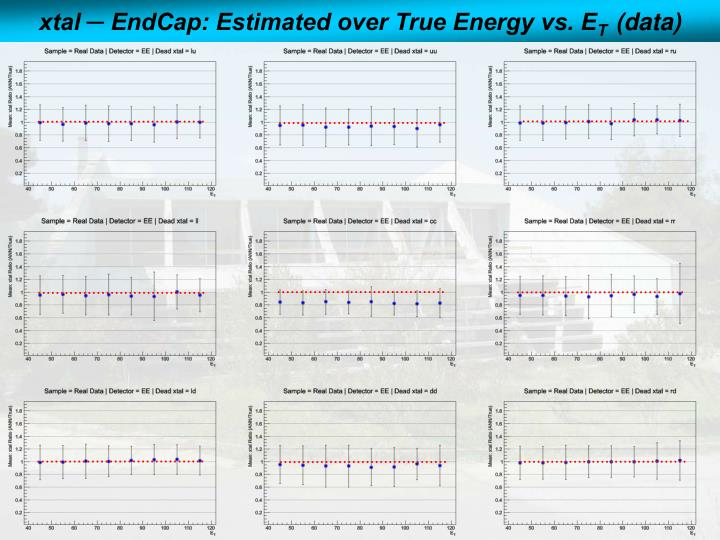 xtal ─ EndCap: Estimated over True Energy vs. E