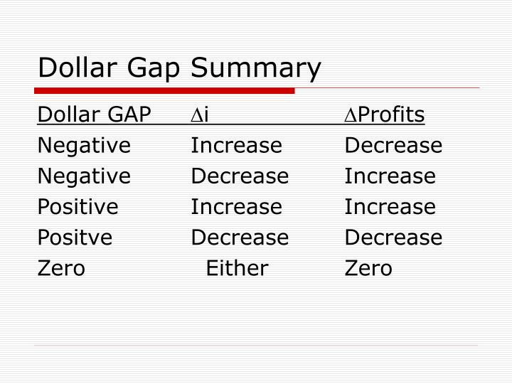 Dollar Gap Summary