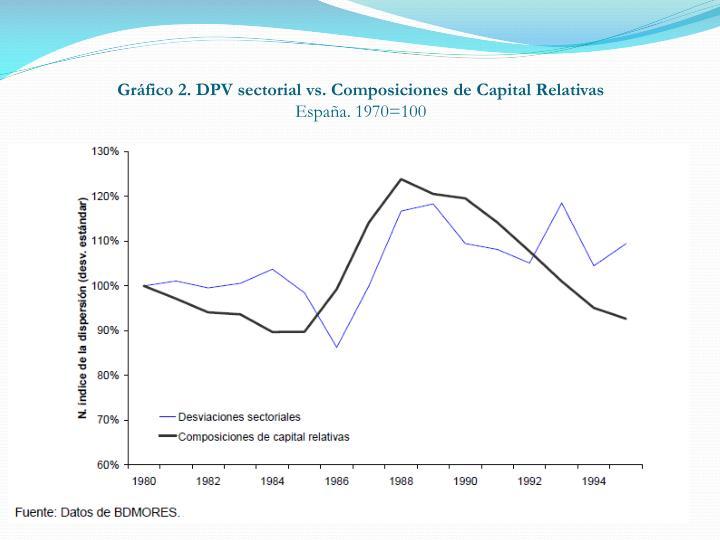 Gráfico 2. DPV sectorial vs. Composiciones de Capital Relativas