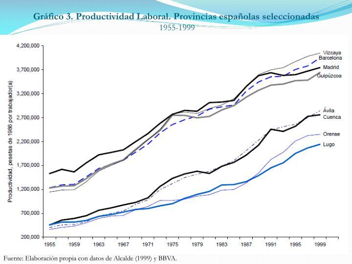 Gráfico 3. Productividad Laboral. Provincias españolas seleccionadas