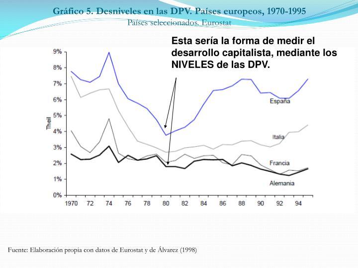 Gráfico 5. Desniveles en las DPV. Países europeos, 1970-1995