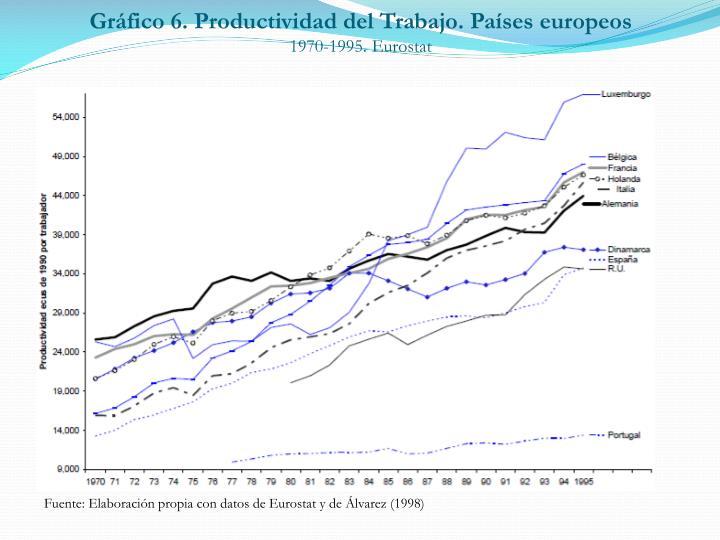 Gráfico 6. Productividad del Trabajo. Países europeos