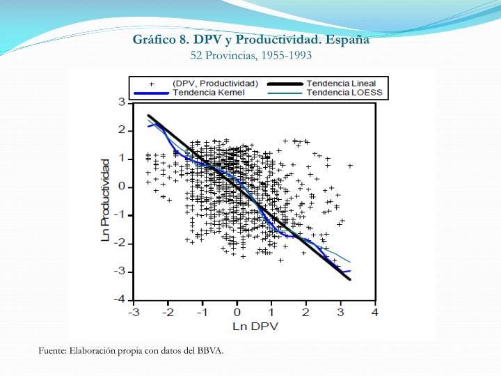 Gráfico 8. DPV y Productividad. España