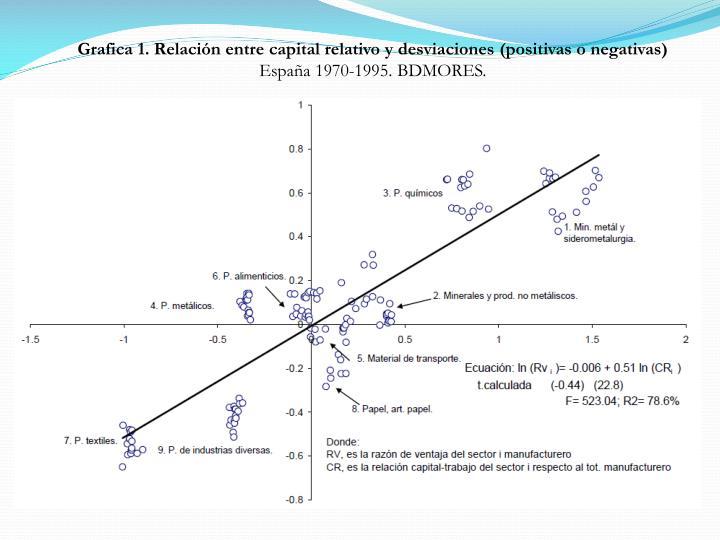 Grafica 1. Relación entre capital relativo y desviaciones (positivas o negativas)