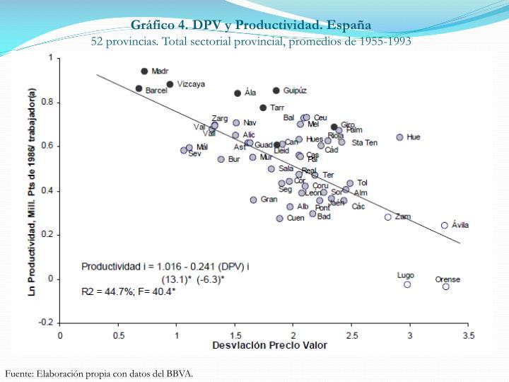 Gráfico 4. DPV y Productividad. España