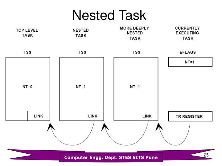 Nested Task