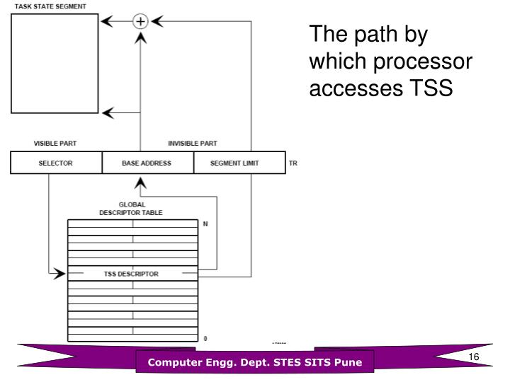 The path by which processor accesses TSS