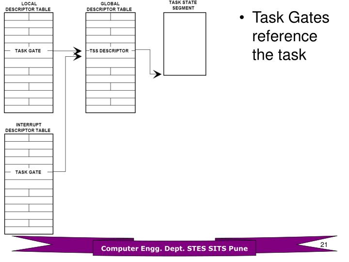Task Gates reference the task