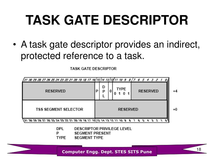 TASK GATE DESCRIPTOR