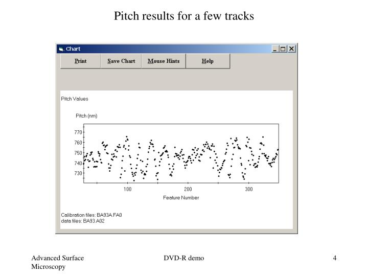 Pitch results for a few tracks