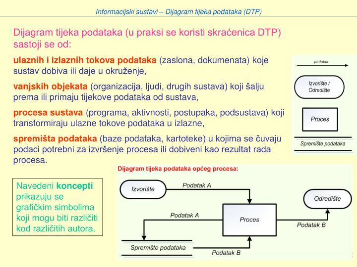 Informacijski sustavi – Dijagram tijeka podataka (DTP)