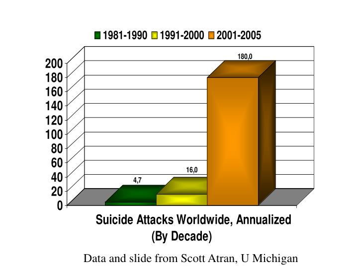 Data and slide from Scott Atran, U Michigan