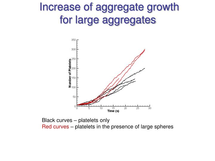 Increase of aggregate growth