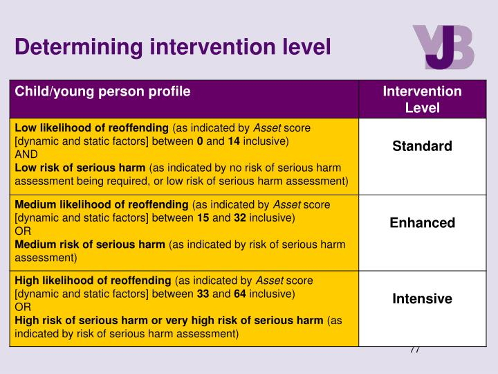 Determining intervention level