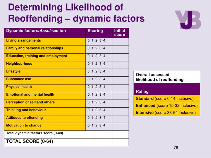 Determining Likelihood of Reoffending – dynamic factors