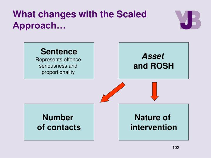What changes with the Scaled Approach…