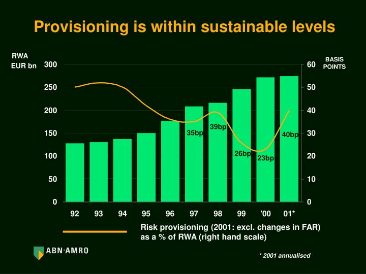 Provisioning is within sustainable levels